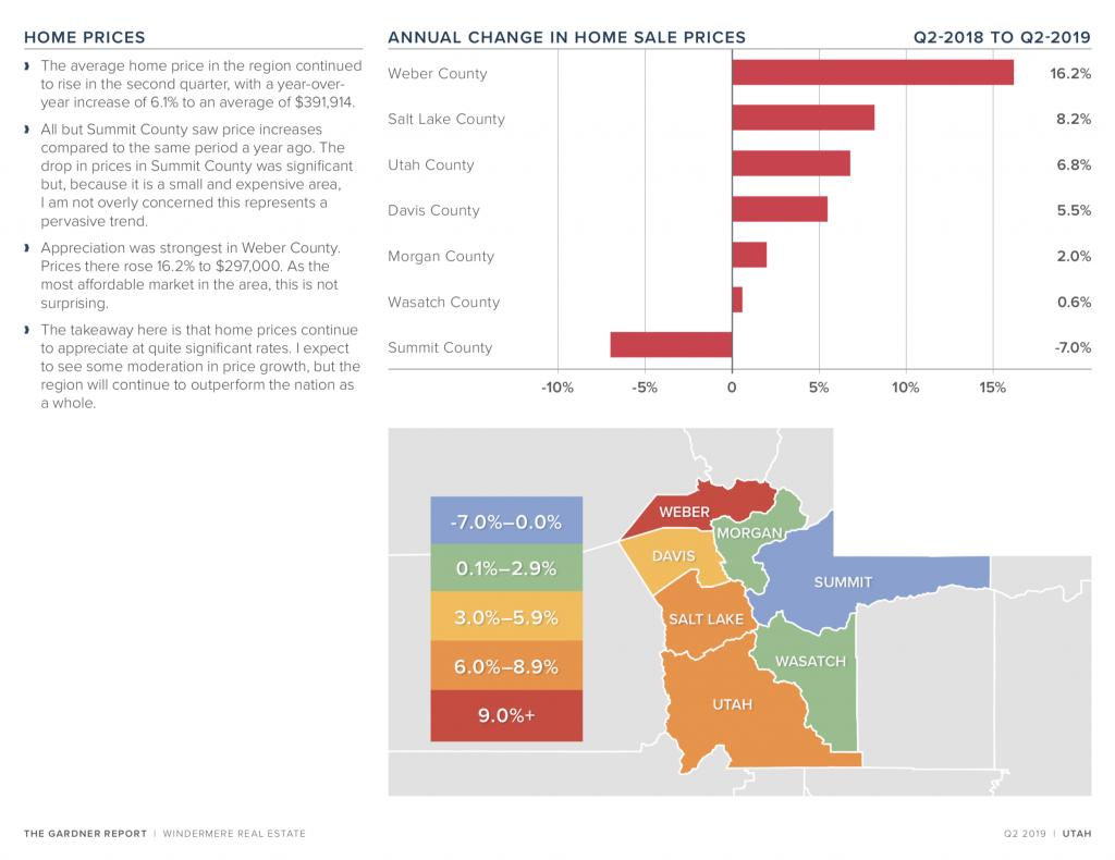 The Gardner Report - Utah Real Estate Market Trends