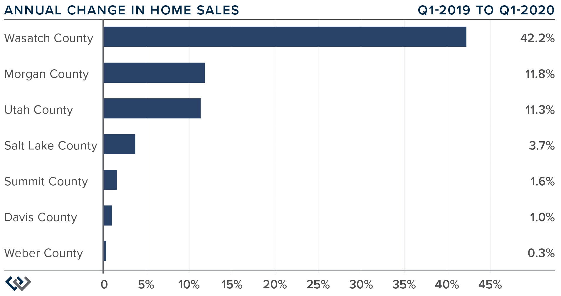 Windermere-Gardner-Report-Utah-Market-Trends-Annual-Change-Home-Sales-Quarter-1-2020