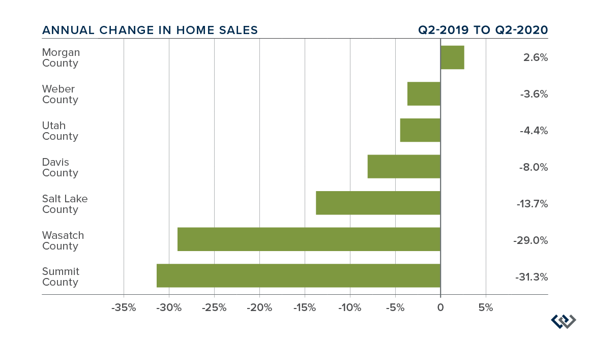 Windermere-Real-Estate-Utah-Gardner-Report-Q220-Utah-Market-Trends-ChangeHomeSales@2x