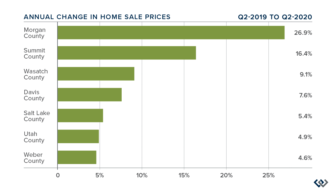 Windermere-Real-Estate-Utah-Gardner-Report-Q220-Utah-Market-Trends-ChangeHomeSalesPrices@2x